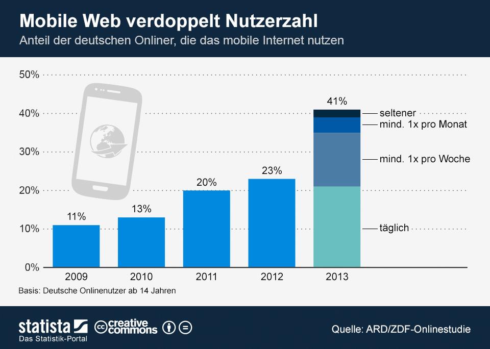 Über 40% der deutschen Onliner nutzen das mobile Internet.